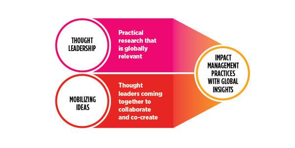 Image shows thought leadership plus mobilizing ideas leads to management practices impacted by global insights.